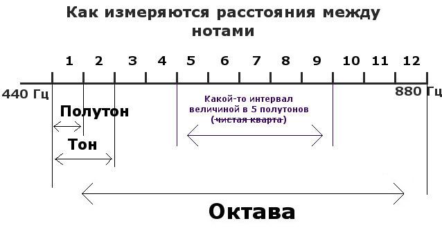 intervals_low.jpg