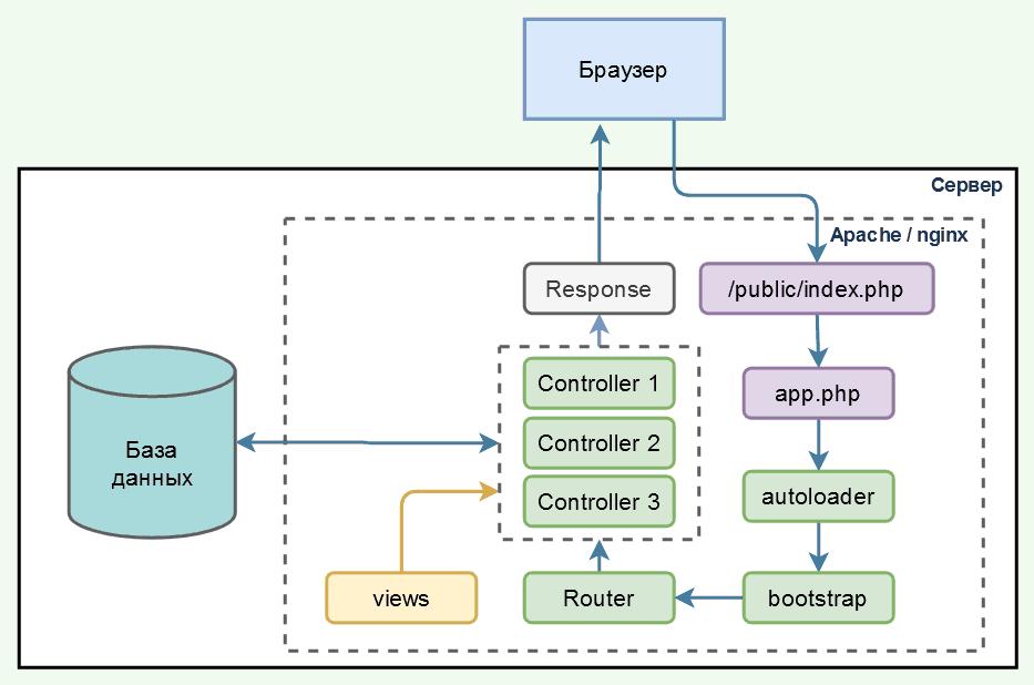php-app-diagram.png
