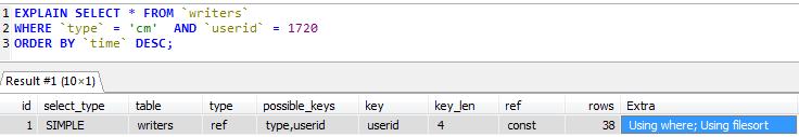 После добавления индекса для id пользователя