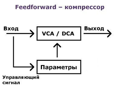 feedforward-compressor_small.jpg